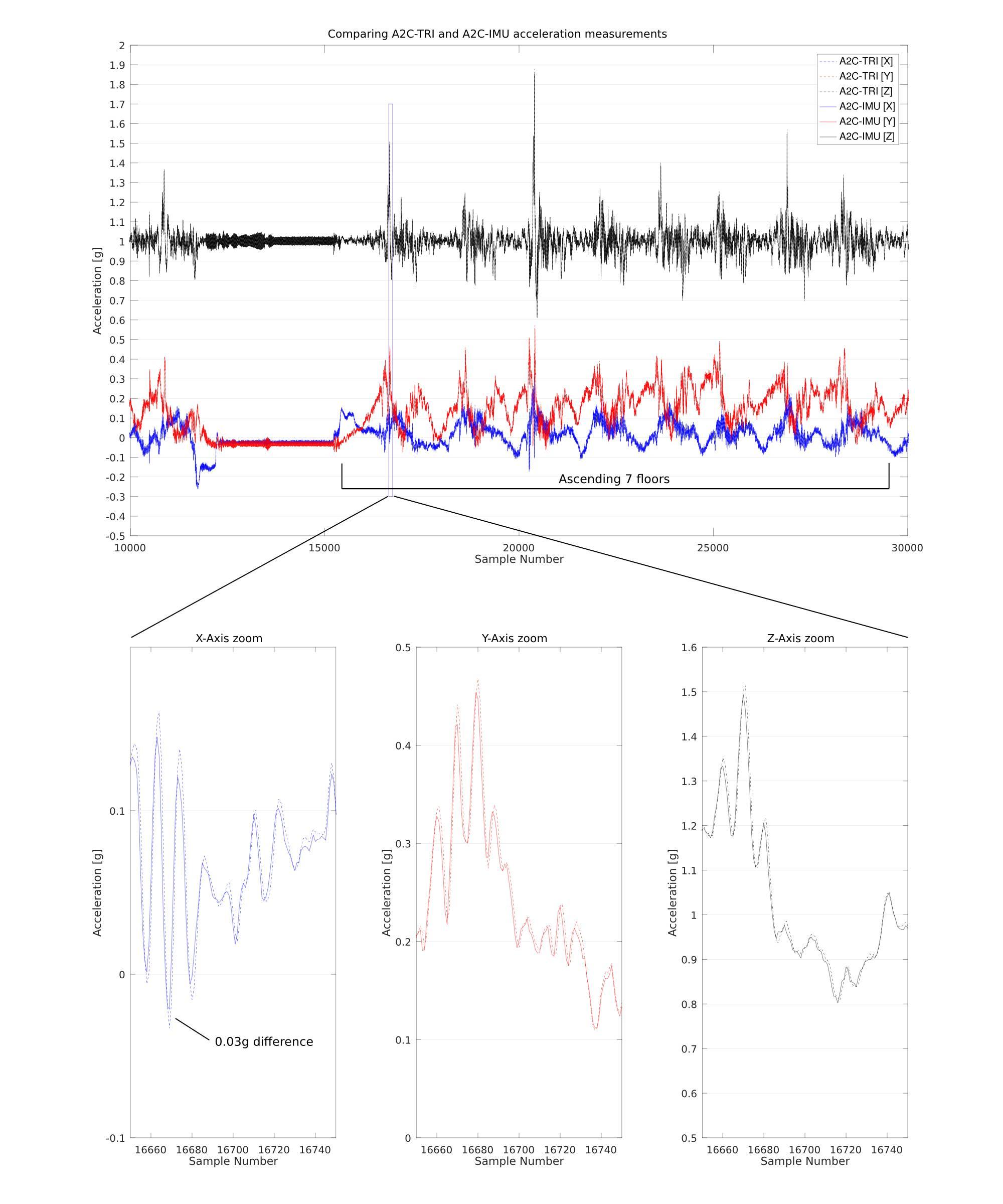 A2C-TRI vs A2C-IMU dynamic acceleration testing
